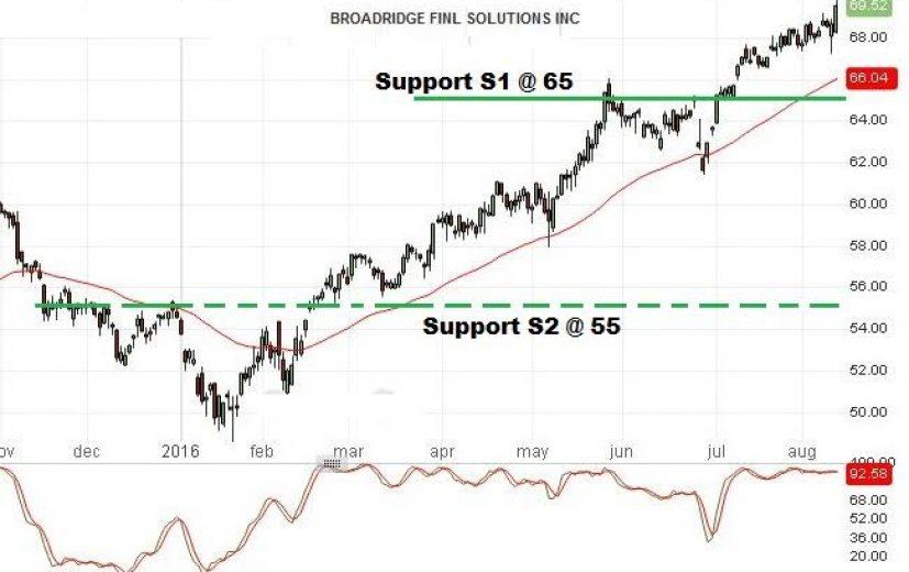 Broadridge Financial Solutions Stock Price: August 15th 2016