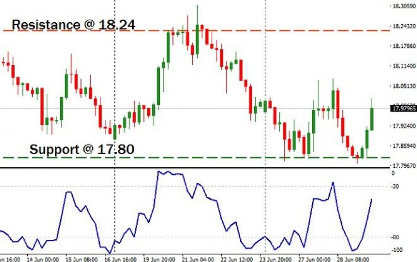 USD/MXN Pair: June 30th 2017