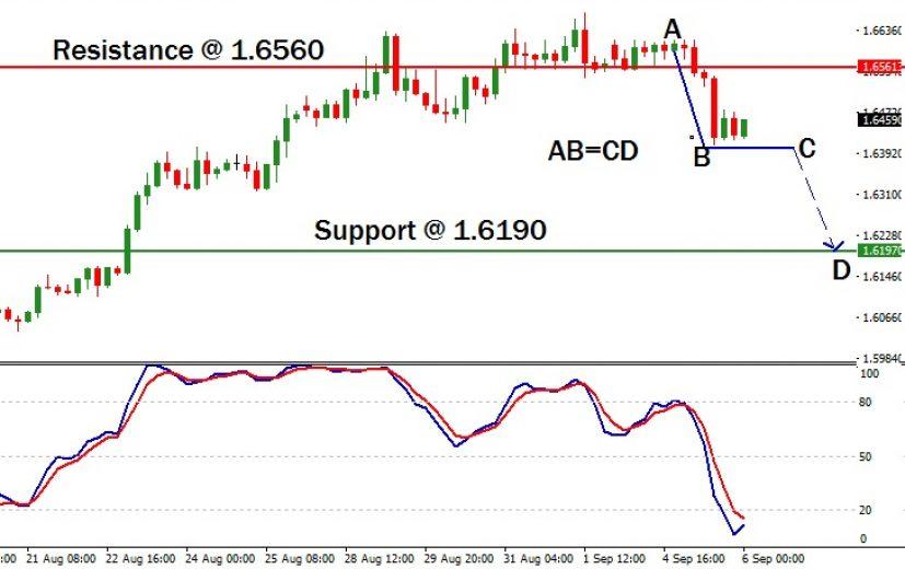 EUR/NZD Pair: September 7th 2017